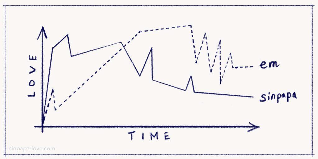 シンパパとえむの恋愛感情グラフ図1