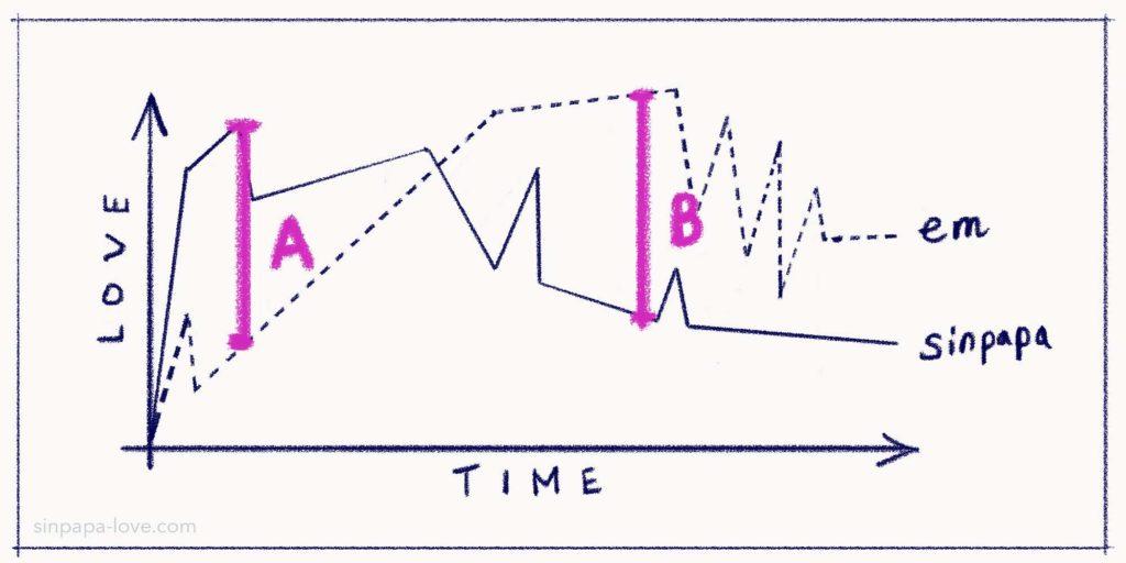 シンパパとえむの恋愛感情グラフ図2(出会ってすぐのふたりの感情が共に上昇中にシンパパが感情の方が大きくリードしている時の感情レベルの差をA、ふたりの感情レベルが同じになり交差した後シンパパだけ感情が減退していった時の感情レベルの差をBとする)