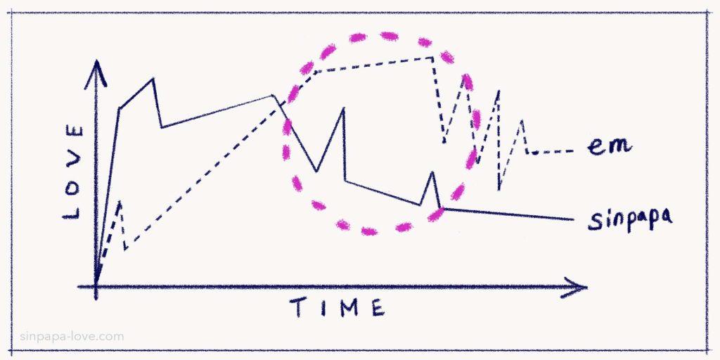 シンパパとえむの恋愛感情グラフ図3(ふたりの恋愛感情曲線が交差した後、シンパパの感情が減退し差が大きくなる時期を丸で囲んで指し示している)