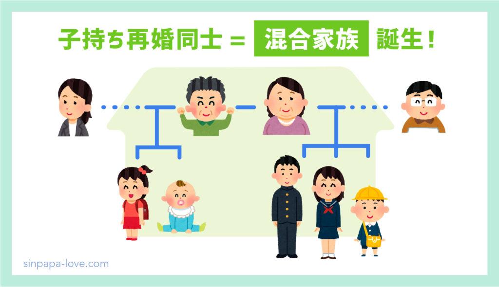 子持ち再婚同士による「混合家族誕生」の図解