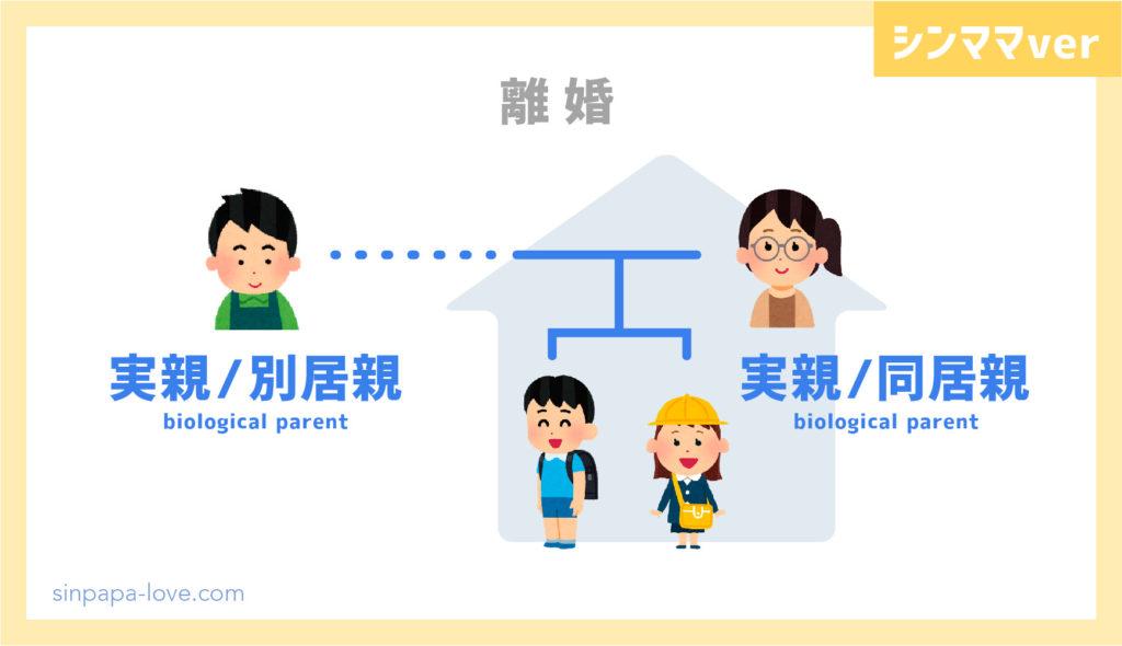 離婚時「同居親、別居親」の図解(シンママver)