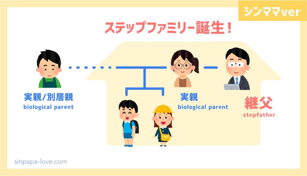 ステップファミリー誕生「継母」の図解(シンママver)