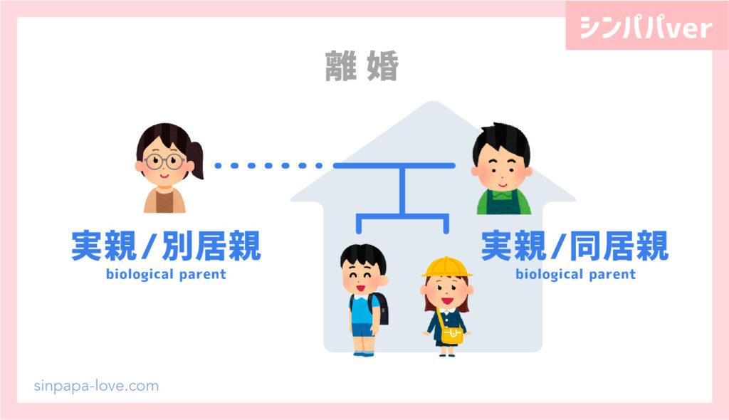 離婚時「同居親、別居親」の図解(シンパパver)