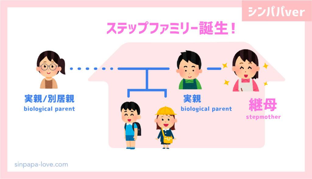 ステップファミリー誕生「継母」の図解(シンパパver)