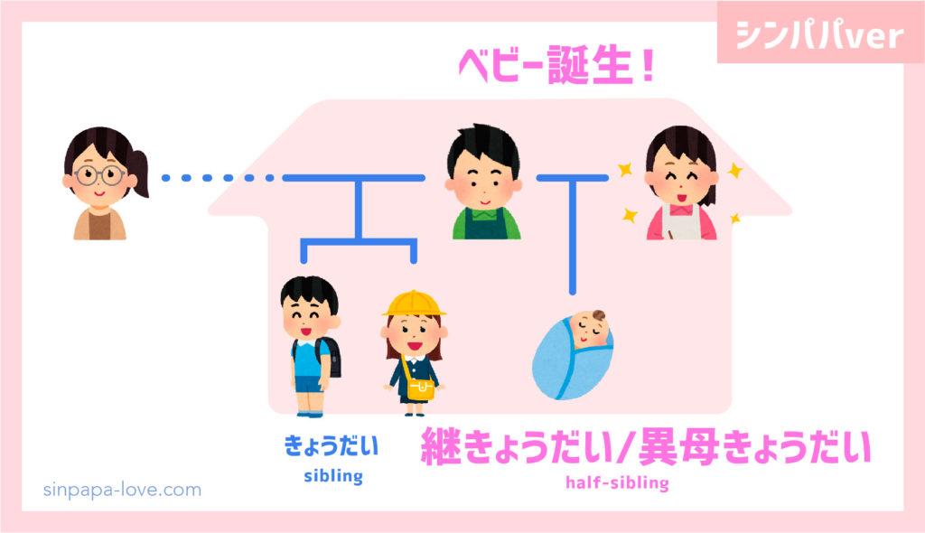 ベビー誕生時「継きょうだい/異母きょうだい」の図解(シンパパver)