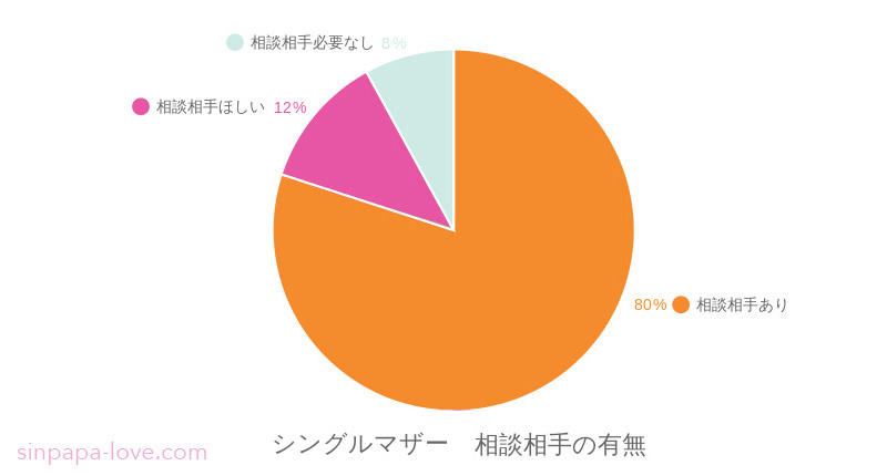 母子世帯の相談相手の有無グラフ:相談相手いるが80%、相談相手ほしいが12%、必要なしが8%