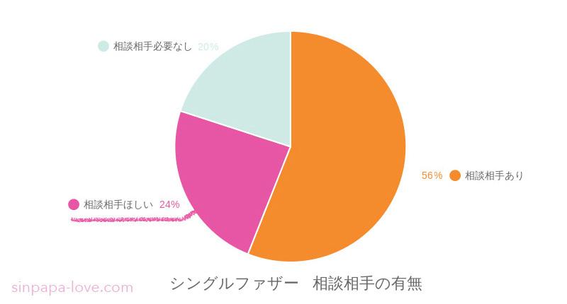 父子世帯の相談相手の有無:相談相手がいるは56%、相談相手ほしいが24%、必要なしが20%