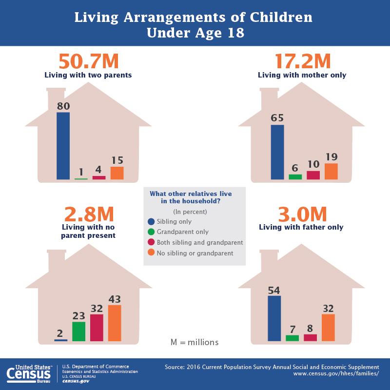 アメリカの家族の形ごとの数値グラフ「Living Arrangements of Children Under Age 18.」 50.7Mは両親とくらし、17.2Mはシングルマザー家庭、3Mはシングルファザー家庭、2.8Mは両親不在家庭