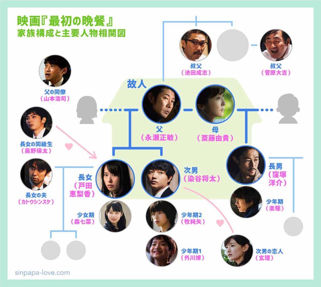映画『最初の晩餐』家族構成と主要人物相関図
