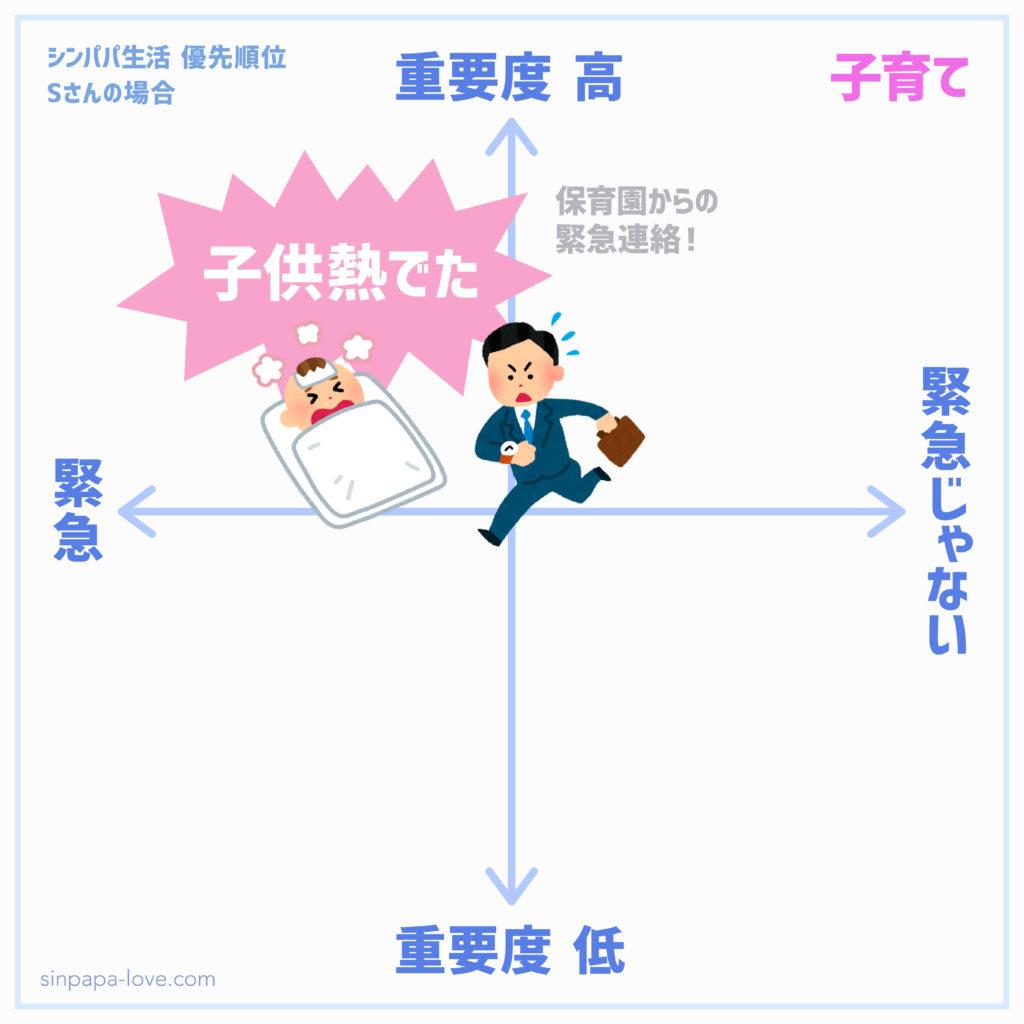 シンパパ生活優先順位「子供熱出た」の図(緊急で重要度も高い)