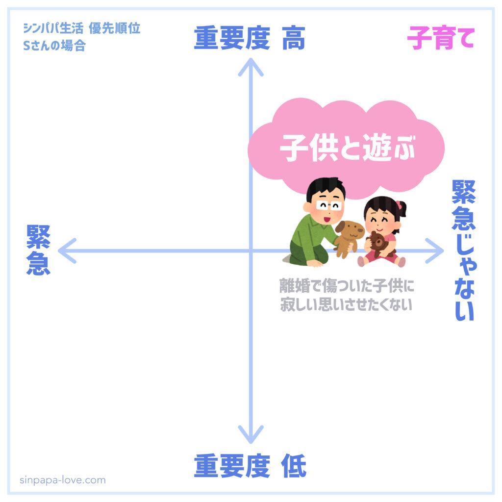 シンパパ生活優先順位「子供と遊ぶ」の図(緊急じゃないが重要度高い)