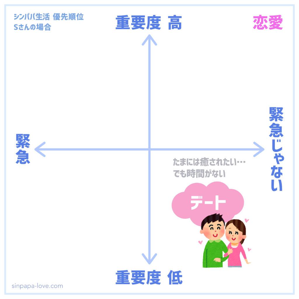 シンパパ生活優先順位「恋愛」の図(緊急じゃないし重要度低めになってしまう)