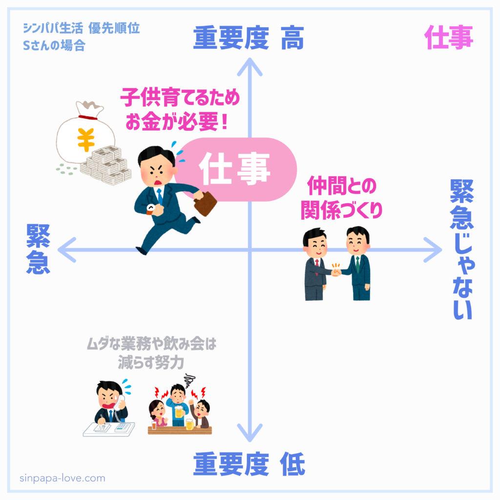 シンパパ生活優先順位「仕事」の図(緊急案件多め、仲間との関係づくりは緊急じゃないが重要度高め)