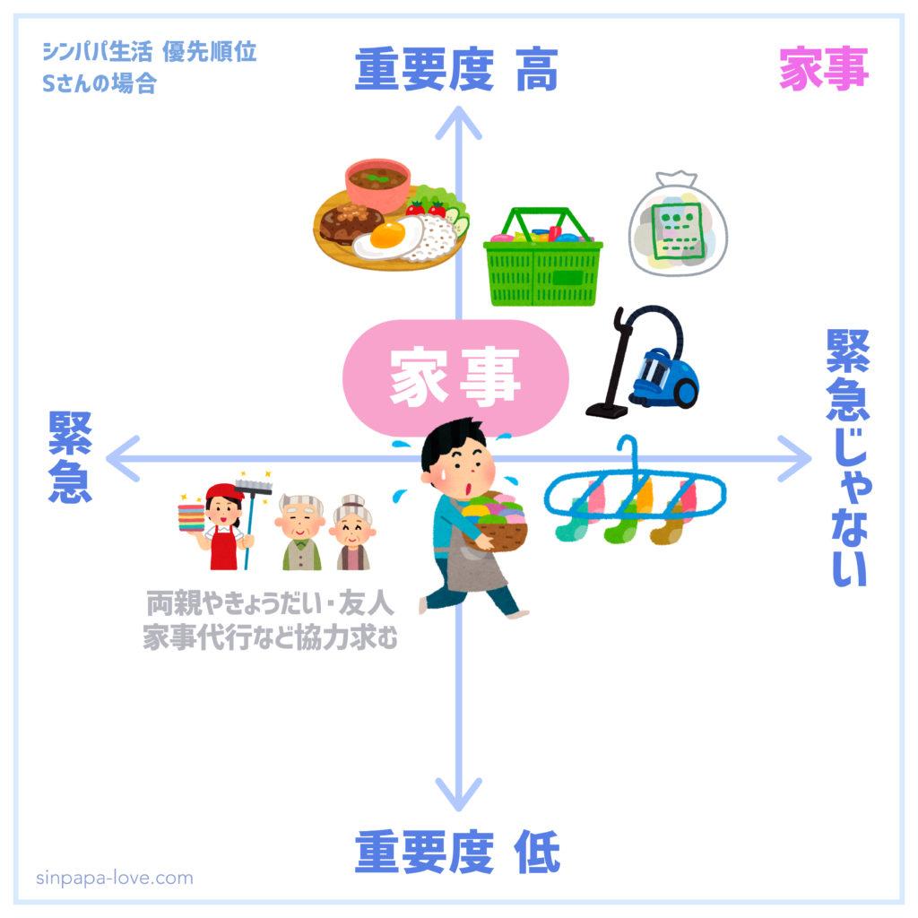 シンパパ生活優先順位「家事」の図(緊急じゃないが重要度高い)