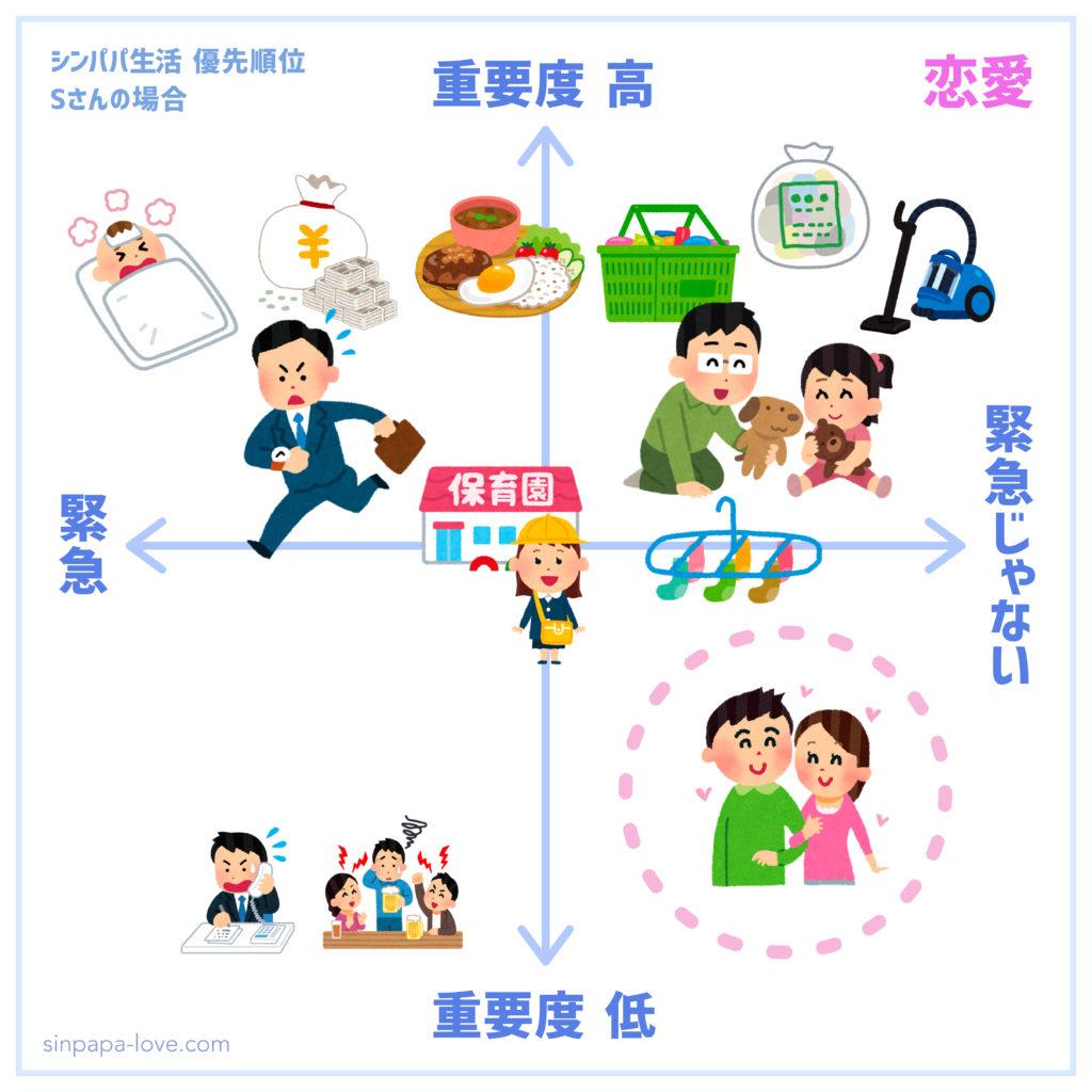 シンパパ生活優先順位「恋愛」の図(重要度高い仕事と家事が先にあり、重要度低めに押しやられている)