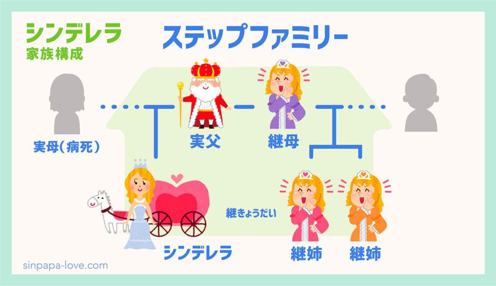 シンデレラの家族構成の図解