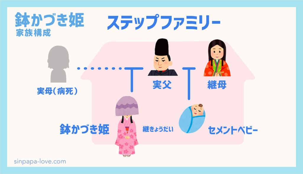 鉢かづき姫の家族構成の図解