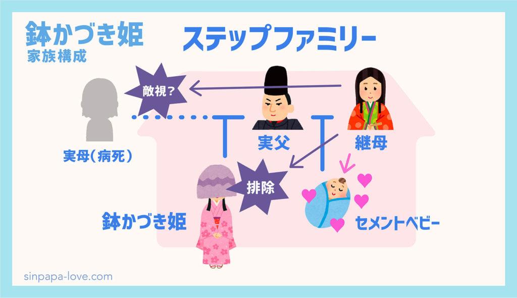 鉢かづき姫の継母の心境の図解(元妻を敵視し継子を排除)