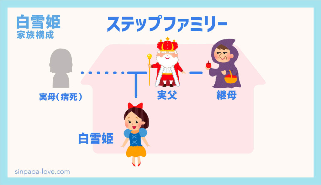 白雪姫の家族構成の図解