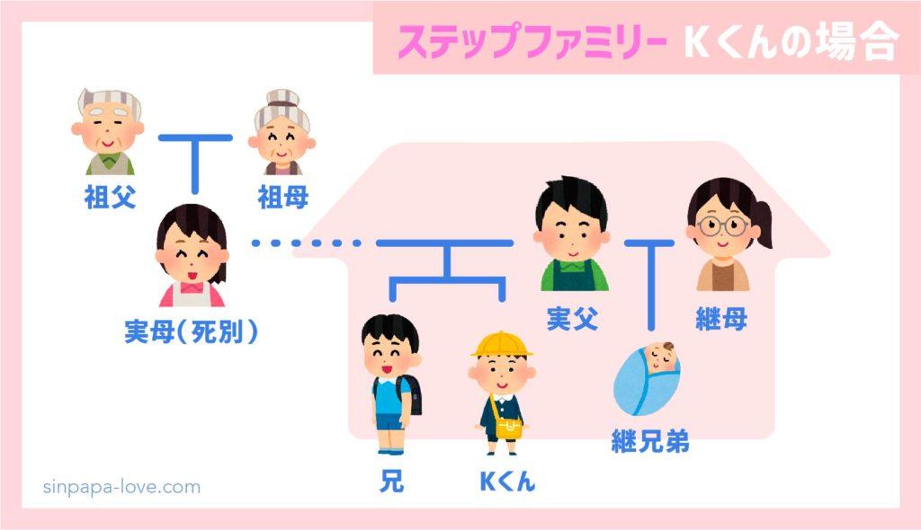 ステップファミリー家族構成の図(K君の場合)