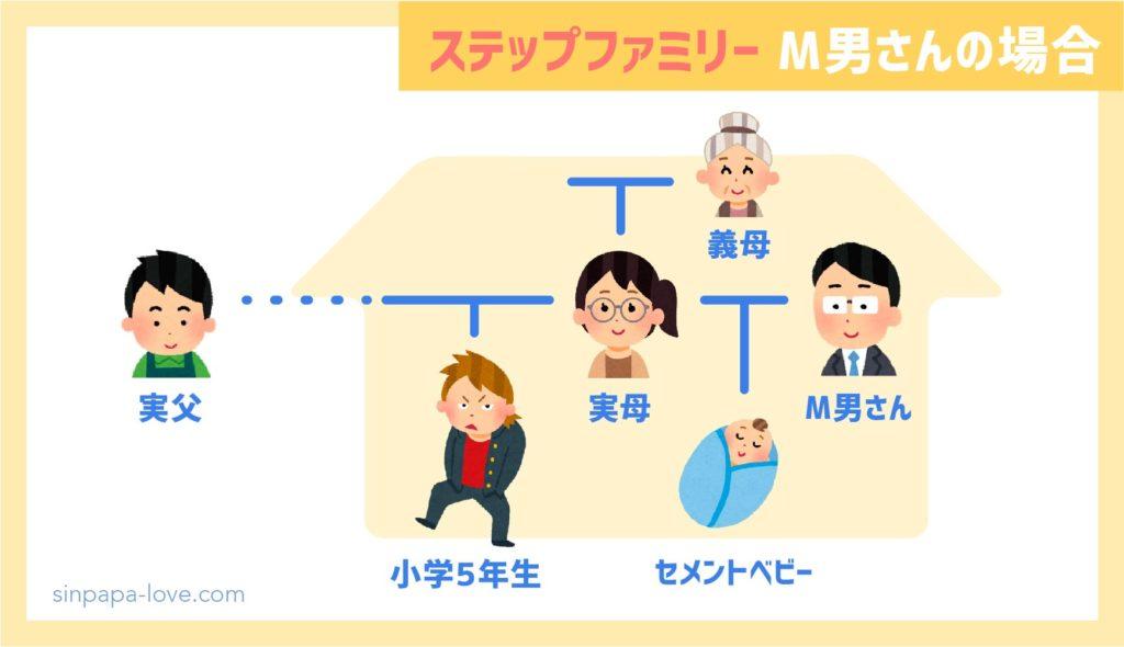 ステップファミリー(M男さんの場合)登場人物の図