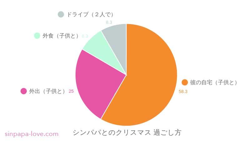 シンパパとのクリスマス過ごし方アンケート結果グラフ