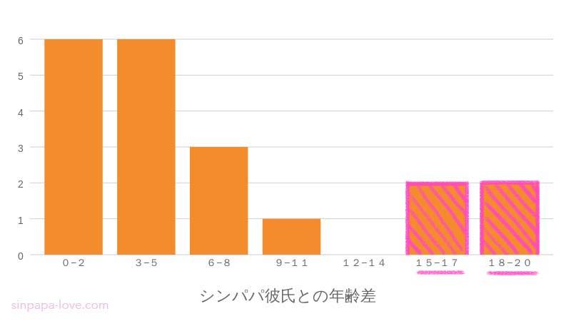 シンパパ彼氏との年齢差のグラフ