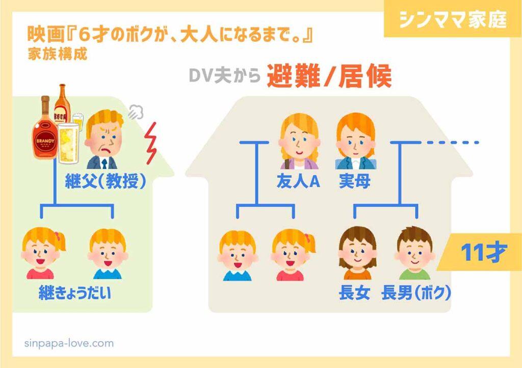避難先の家族構成と相関図