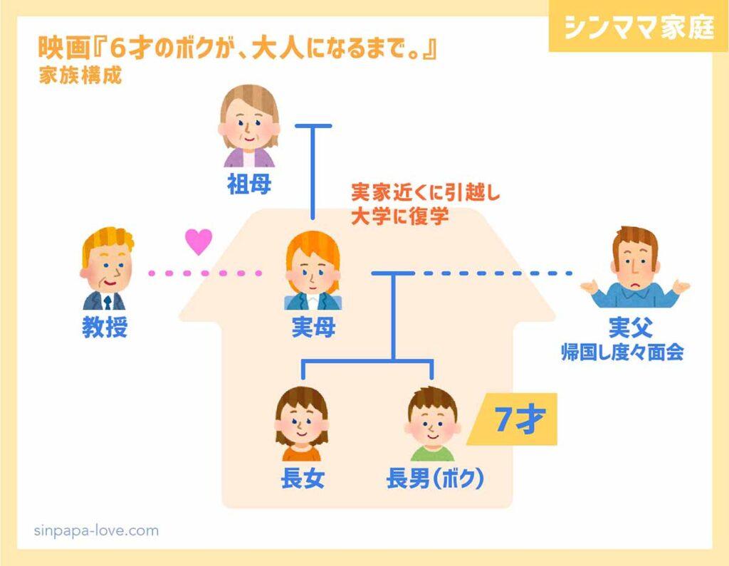 7才のボクの家族構成