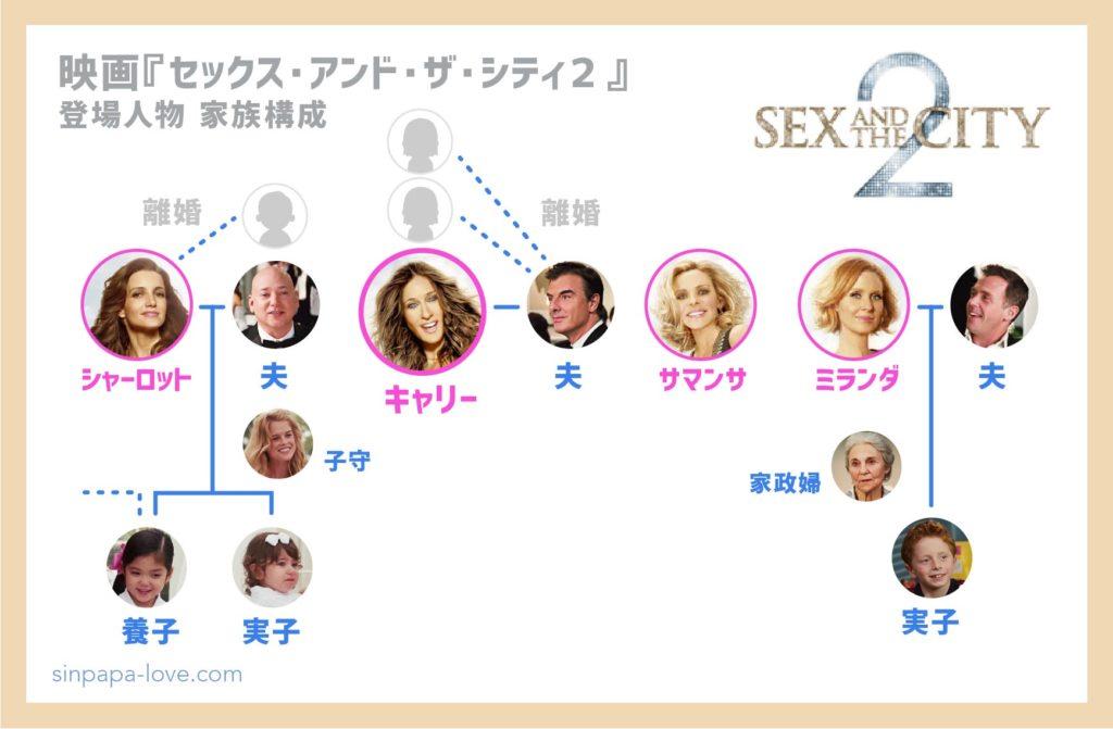 映画『セックス・アンド・ザ・シティ2』登場人物の家族構成