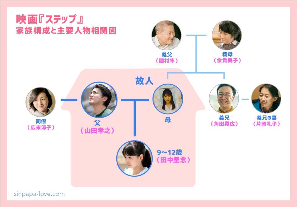 映画『ステップ』家族構成と主要人物相関図