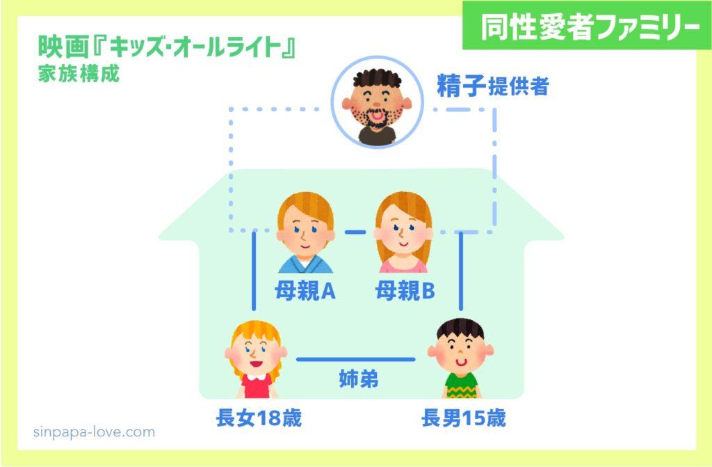 映画『キッズ・オールライト』同性愛者家族構成