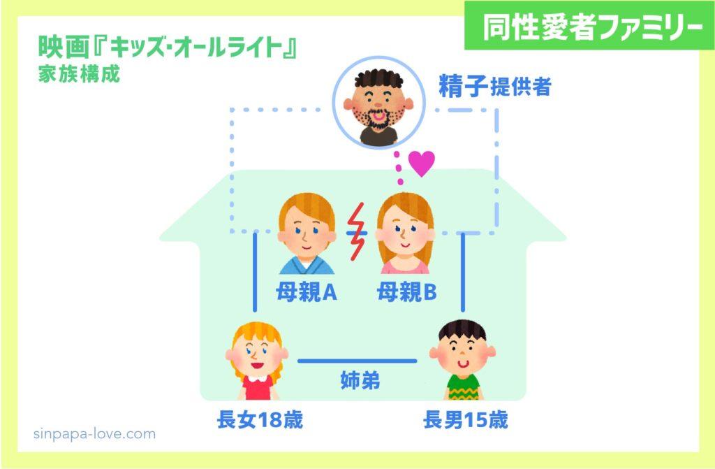 映画『キッズ・オールライト』同性愛者家族構成(ネタバレ)