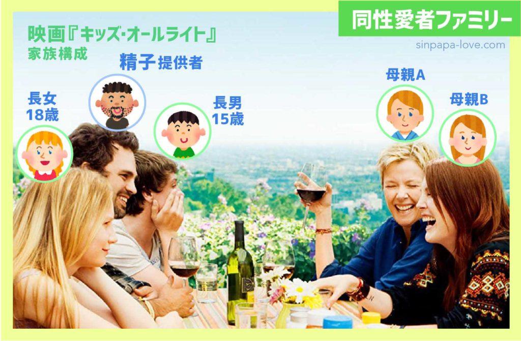 映画『キッズ・オールライト』同性愛者家族構成(実写で解説)