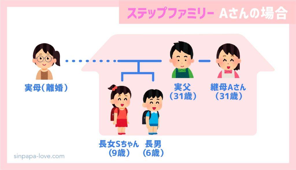 ステップファミリー家族構成(A子さんの場合)
