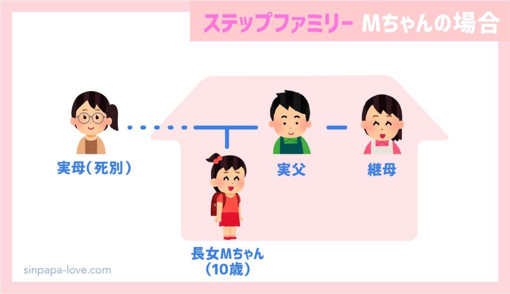 ステップファミリー家族構成(Mちゃんの場合)