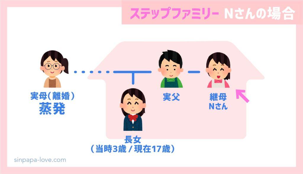 ステップファミリー家族構成(Nさんの場合)
