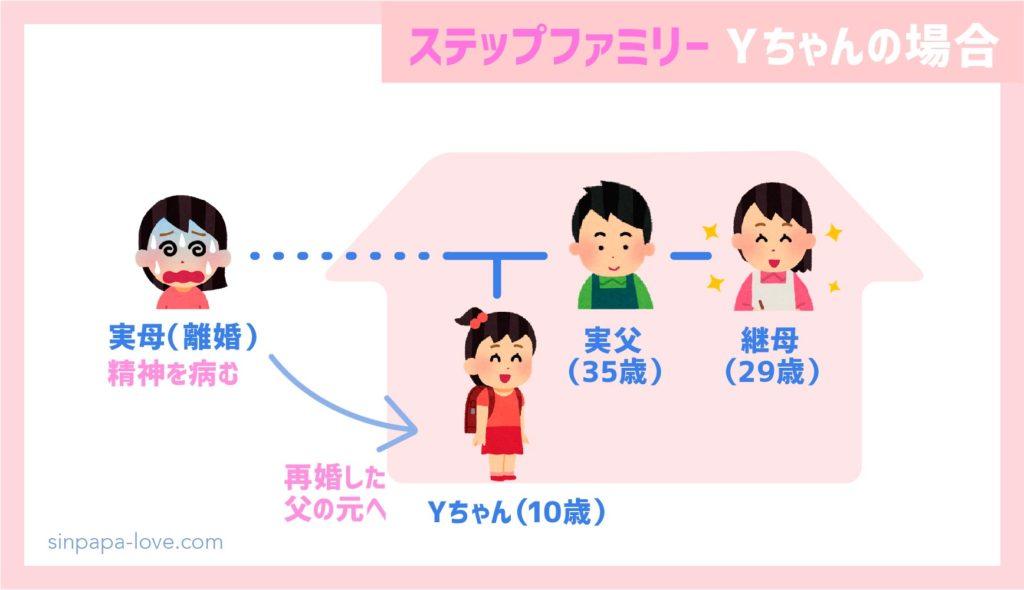 Yちゃんの家族構成【かんたん図解】