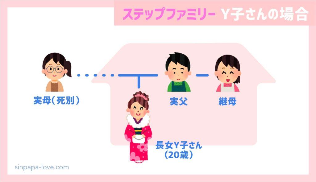 ステップファミリー家族構成(Y子さんの場合)