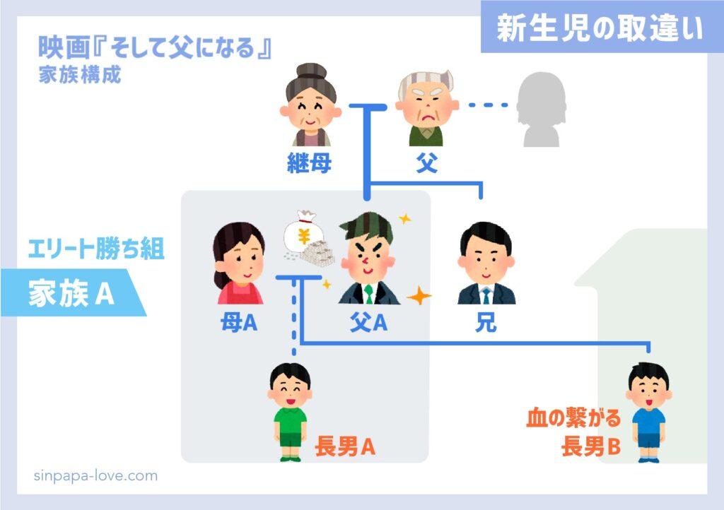 映画『そして父になる』《家族A》父親実家の家族構成