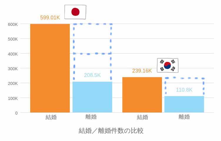 韓国と日本の結婚/離婚件数