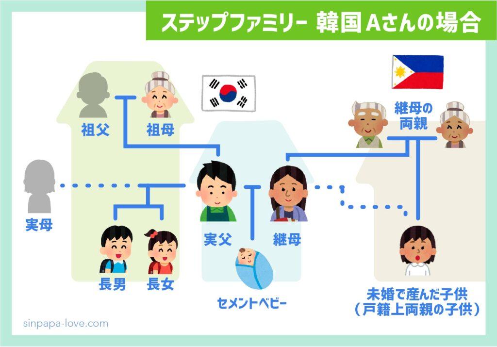ステップファミリー韓国Aさんの家族構成