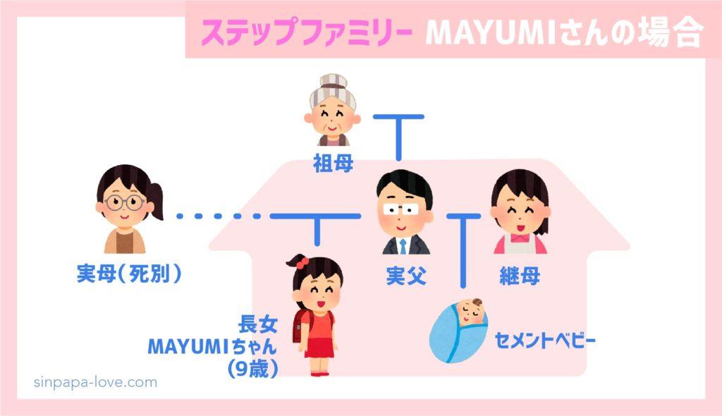 ステップファミリー家族構成(MAYUMIちゃんの場合)