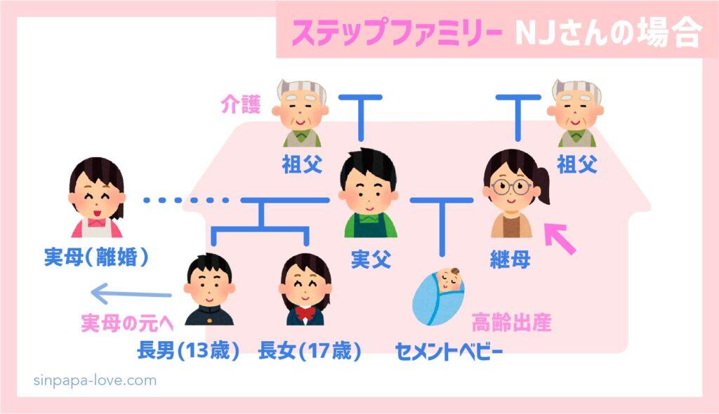 ステップファミリー家族構成(継母NJさんの場合)