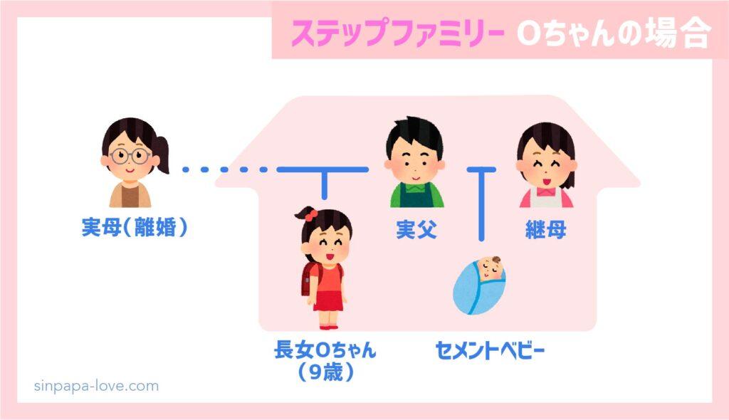 ステップファミリー家族構成(Oさんの場合)
