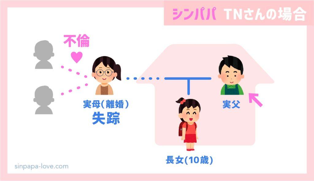 シングルファザー実話(TNさんの家族構成)