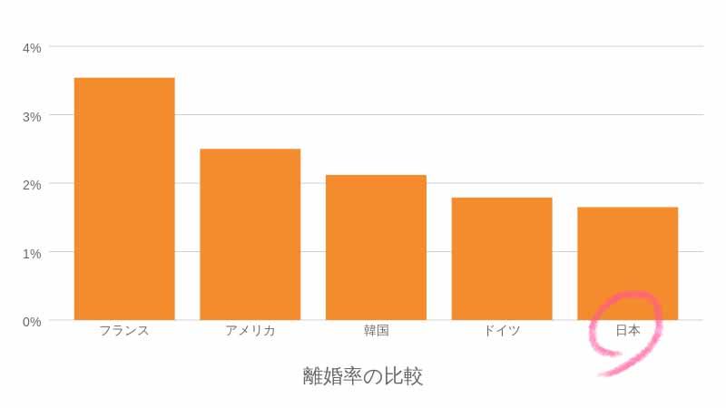各国と日本の離婚率の比較