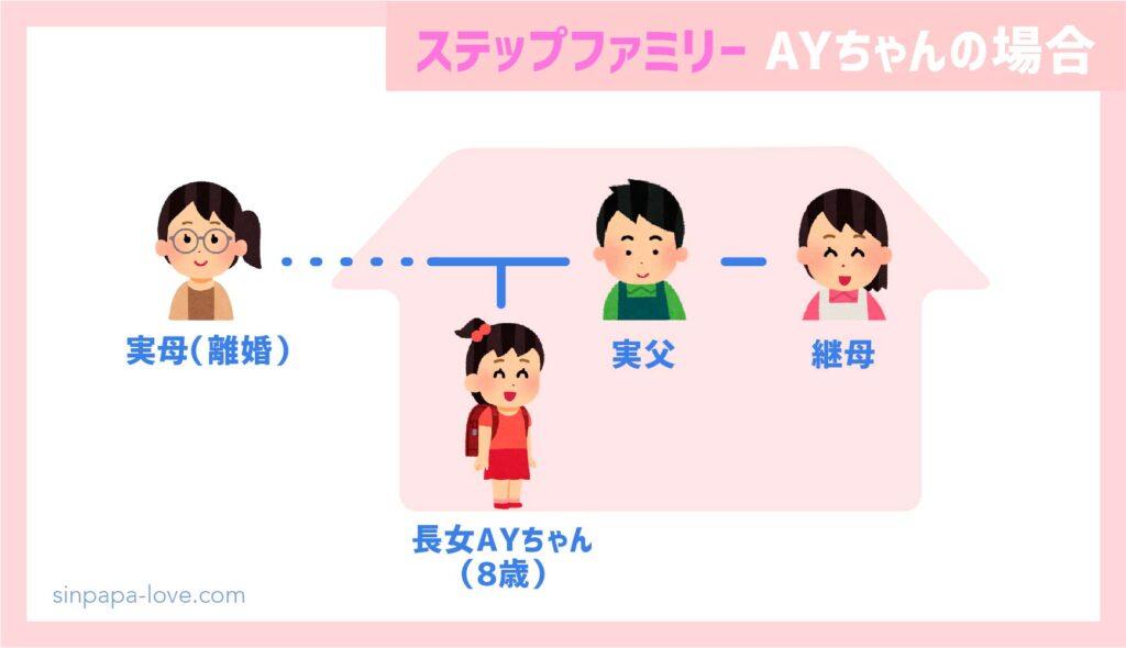 ステップファミリー家族構成(AYちゃんの場合)