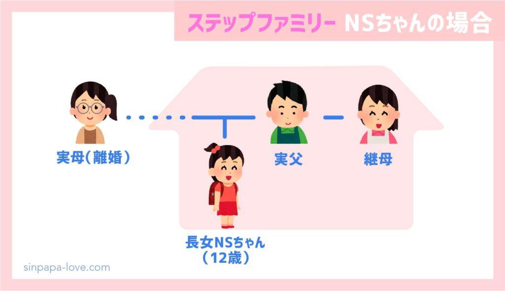 ステップファミリー家族構成(NSちゃんの場合)