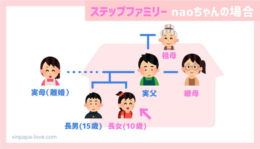 ステップファミリー家族構成(naちゃんの場合)